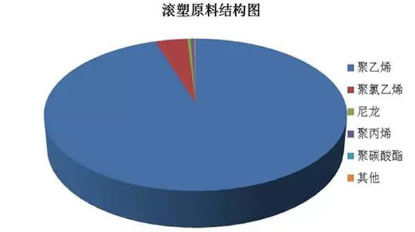 国内滚塑生产的原料和下游消费结构