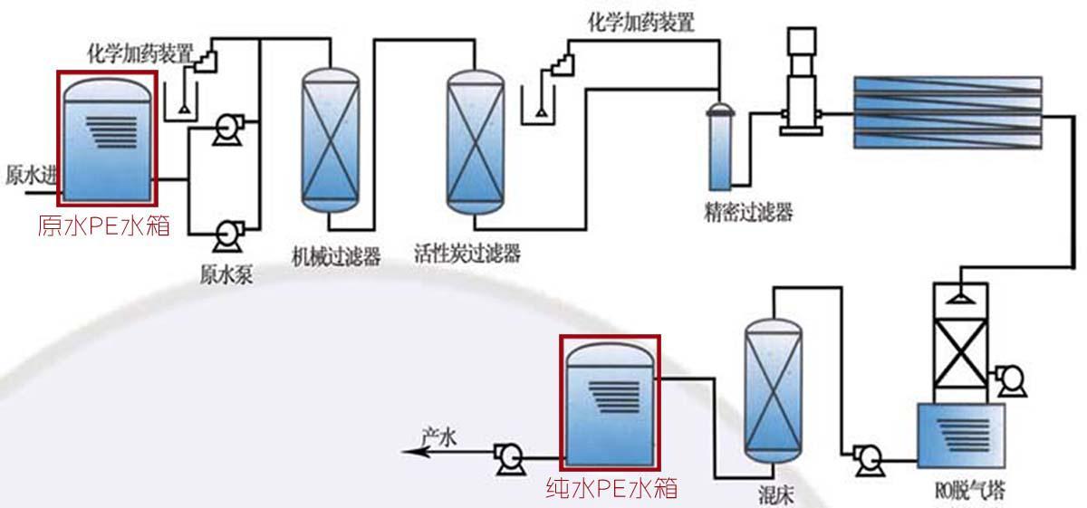 原水PE水箱/水塔