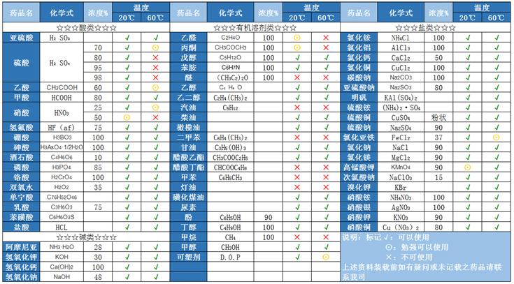 酸类PE储罐耐酸性液体性能表