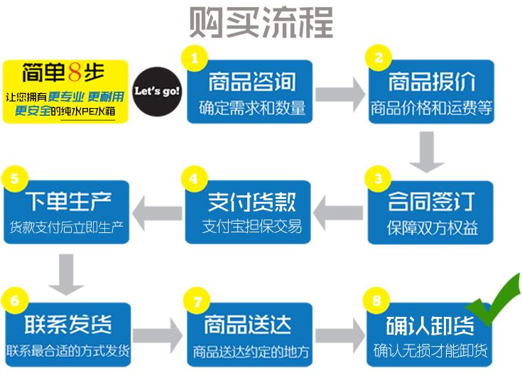 赛普塑业产品购买流程