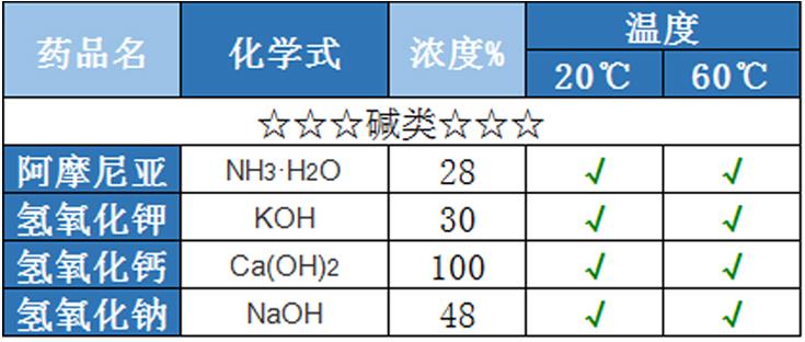 碱类PE储罐耐碱性液体性能表
