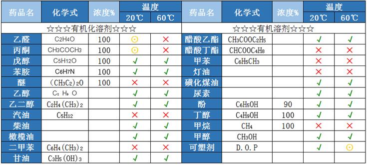 有机溶剂PE储罐耐有机溶剂性能表