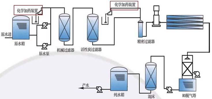 圆形PE加药箱在水处理中的应用